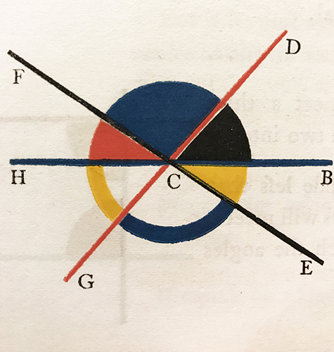 [Figure from Book I. Elucidations]. Oliver Byrne. The First Six Books of the Elements of Euclid: In Which Coloured Diagrams and Symbols Are Used Instead of Letters for the Greater Ease of Learners. London: William Pickering, 1847: p. xxiv.
