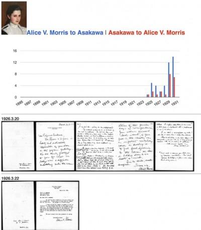 Asakawa Epistolary Network