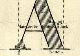 Letter A detail from Desideratum… (1874) by F.W. Devoe & Co. Arts Library Special Collections call number AOB 55